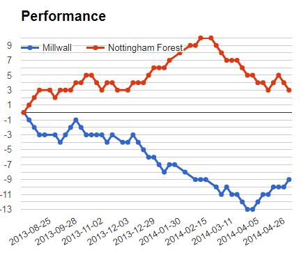 MILLWALL VS NOTTINGHAM PERFORMANCE GRAPH