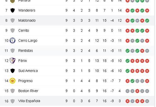 Cd Villa Espanola vs Deportivo Maldonado Prediction