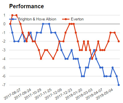 BRIGHTON VS EVERTON PERFORMANCE GRAPH
