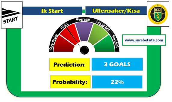Ik Start vs Ullensaker/Kisa Prediction