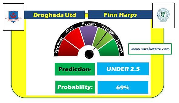Drogheda Utd vs Finn Harps Prediction
