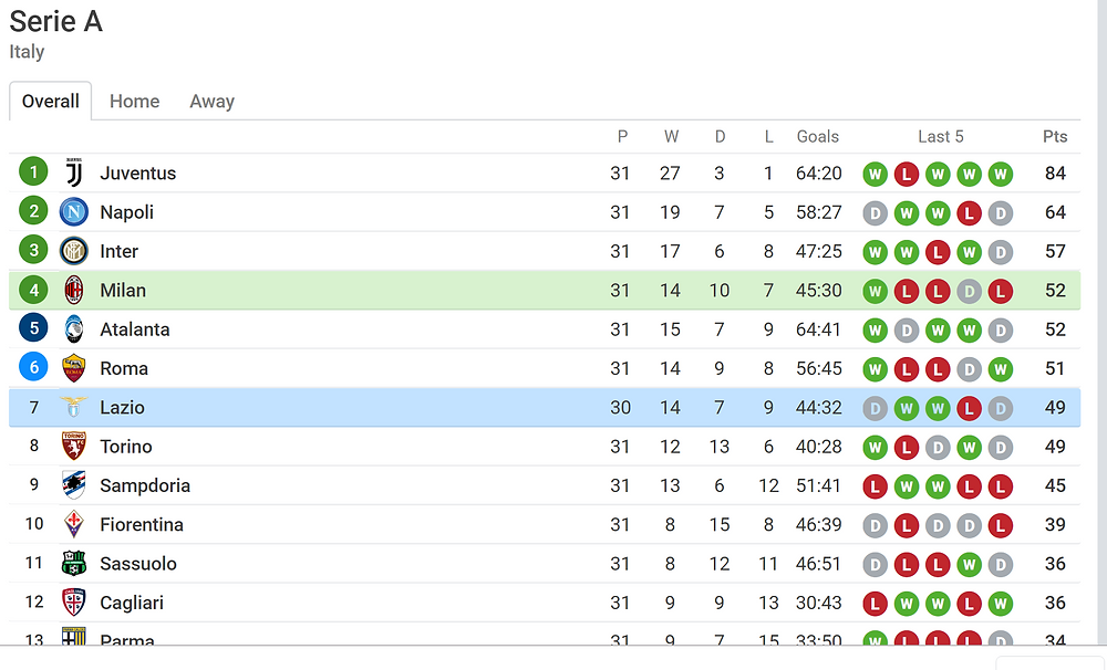 league table position for Milan vs Lazio-screenshot
