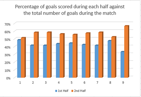 Graph showing percentage of goals scored for purpose of HT/FT prediction