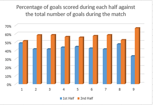Graph showing percentage of goals scored