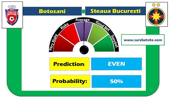 BOTOSANI VS STEAUA BUCURESTI  IS A FIXED MATCH