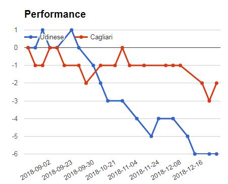 UDINESE VS CAGLIARI PERFORMANCE GRAPH