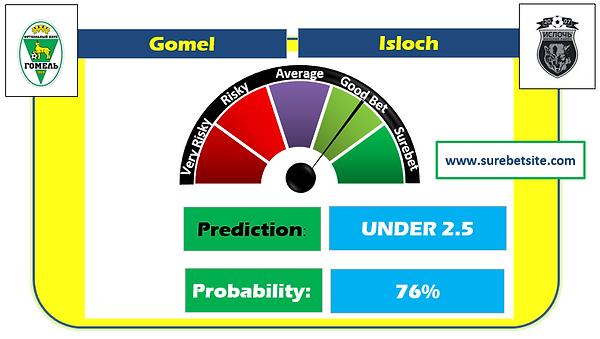 Gomel vs Isloch Prediction