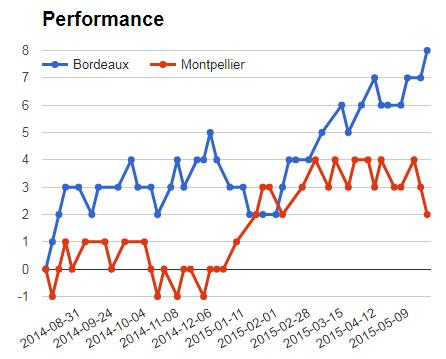 Bordeaux Vs Montpellier performance graph