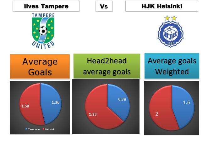 Ilves Tampere vs HJK Helsinki logos and average goals