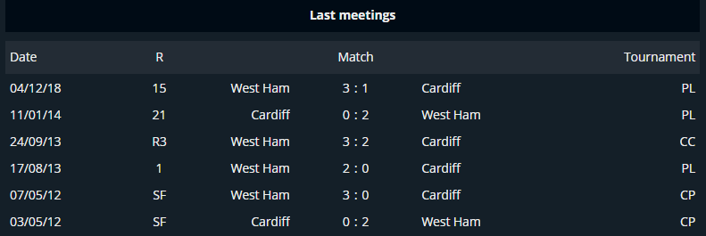 Cardiff vs West Ham head to head comparison