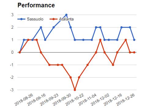 SASSUOLO VS ATALANTA PERFORMANCE GRAPH