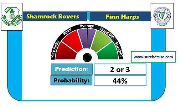 Shamrock Rovers vs Finn Harps Prediction
