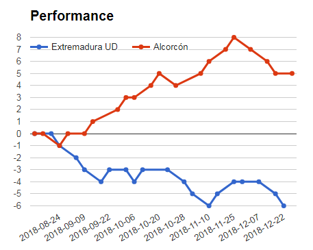 UD Extremadura vs Alcorcon performance graph for sportpesa mega jackpot prediction and analysis