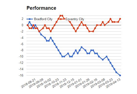 Coventry city vs Bradfford City match Prediction - logos