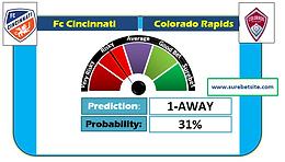 Fc Cincinnati vs Colorado Rapids Prediction
