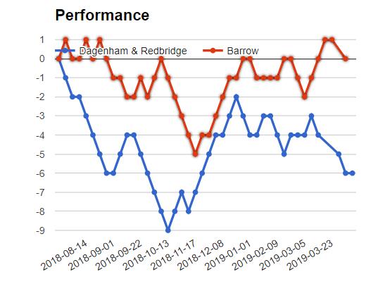 Dagenham and Redbridge vs Barrow match Sure bet prediction - logos
