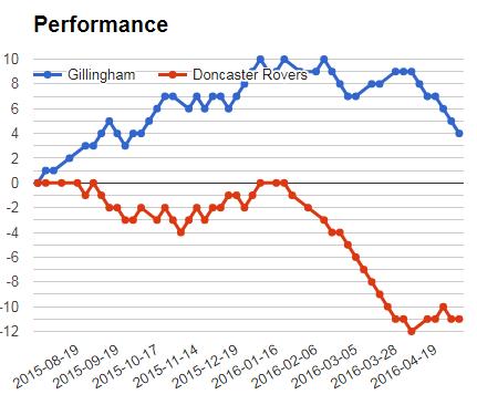 GILLINGHAM VS DONCASTER PERFORMANCE GRAPH