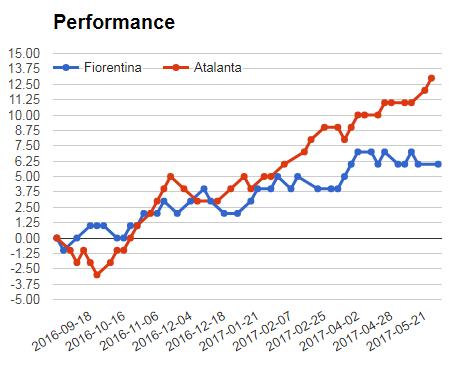Fiorentina Vs Atalanta performance graph