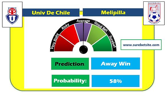 UNIV DE CHILE vs MELIPILLA SURE PREDICTION