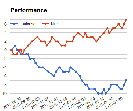 Toulouse vs Nice performance graph for sportpesa mega jackpot prediction and analysis