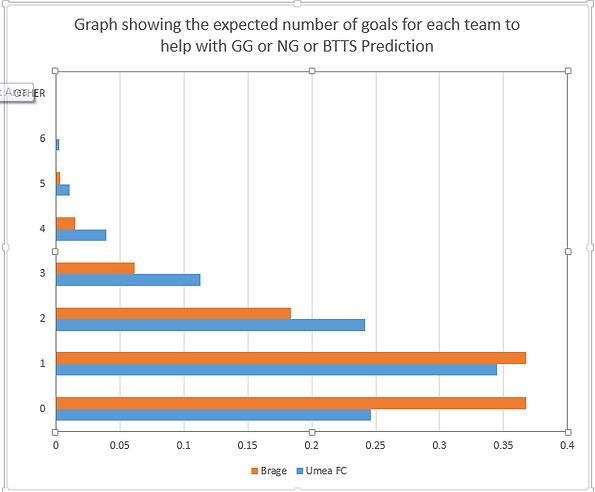 GG-NG Prediction poisson distribution gr