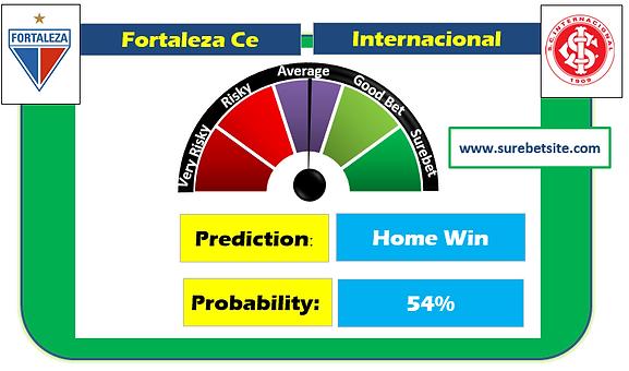 Fortaleza Ce vs Internacional Fixed Match