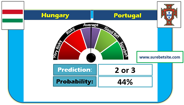Hungary vs Portugal Prediction