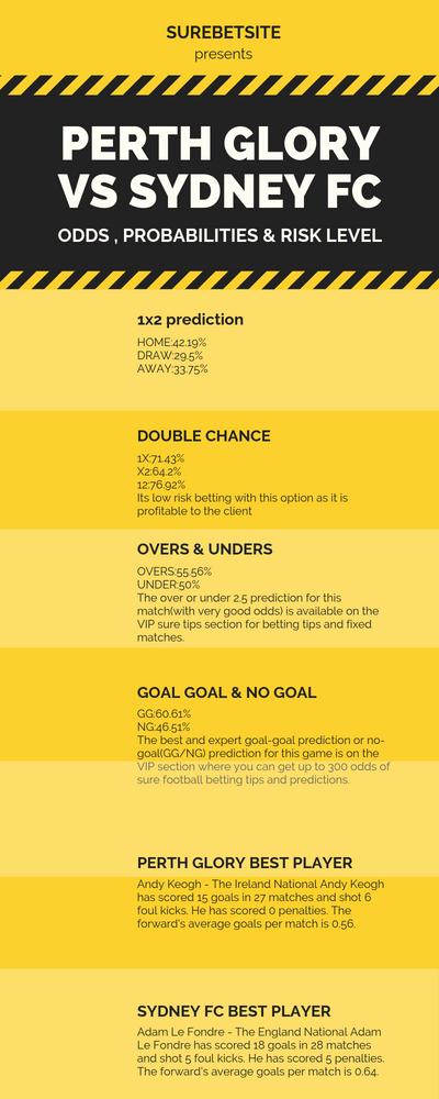 PERTH GLORY VS SYDNEY FC PREDICTION