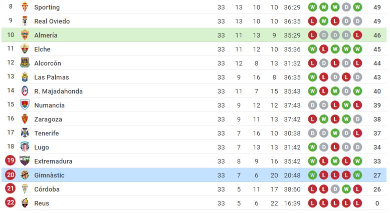 league table position almeria VS gimnastic tarragona-screenshot