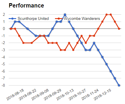 SCUNTHROPE VS WYCOMBE PERFORMANCE GRAPH