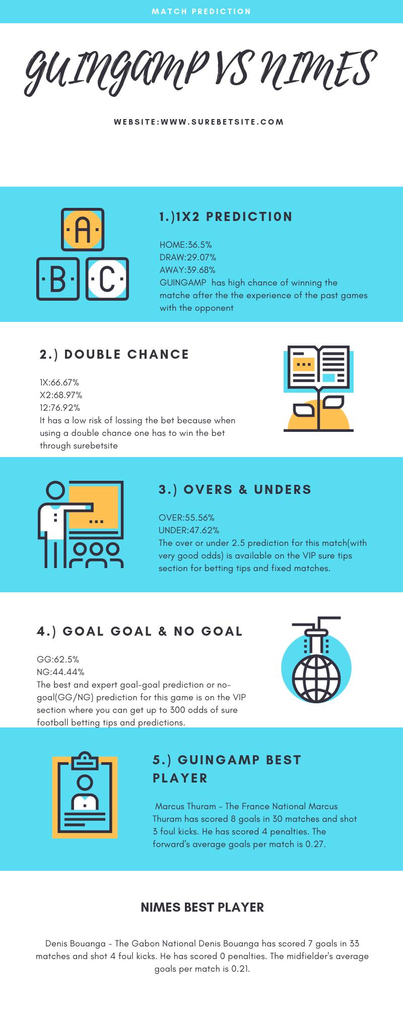 Guingamp vs Nimes prediction infographic