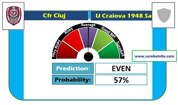 CFR CLUJ vs U CRAIOVA 1948 SA SURE PREDICTION