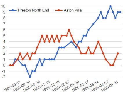 PRESTON VS ASTON VILLA PERFORMANCE GRAPH