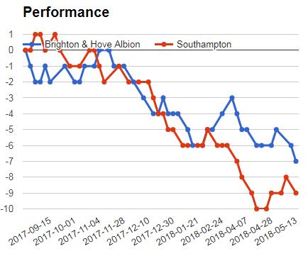 Brighton Vs Southampton mega jackpot prediction graph