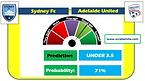 Sydney Fc vs Adelaide United Prediction