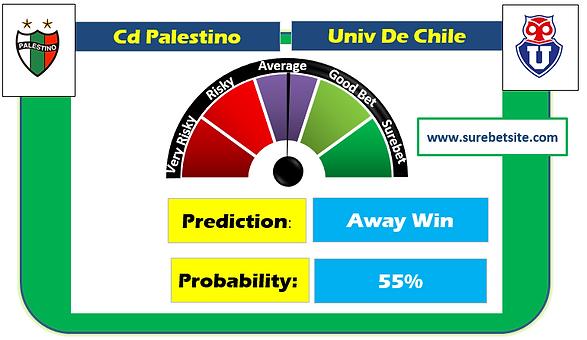 Cd Palestino vs Univ De Chile Sure Prediction