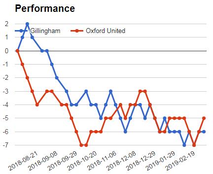 GILLINGHAM VS OXFORD UTD SURE BET PREDICTION