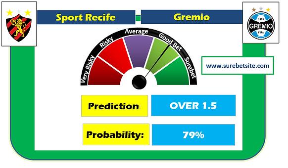 Sport Recife vs Gremio Prediction