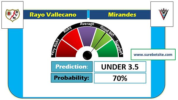 Rayo Vallecano vs Mirandes Prediction