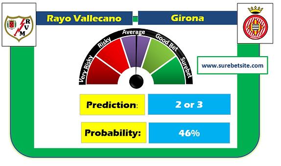Rayo Vallecano vs Girona Prediction