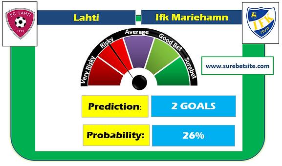 LAHTI VS IFK MARIEHAMN  IS A FIXED MATCH