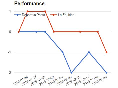 Deportivo Pasto Vs La Equidad performance graph
