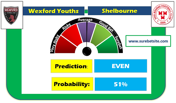 Wexford Youths vs Shelbourne Prediction