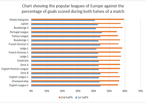 Chart of leagues of Europe for Half time/Full time analysis