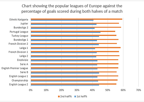 Chart showing the popular leagues of Eur