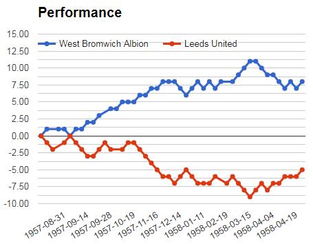 Leeds Vs West Bromwich performance graph