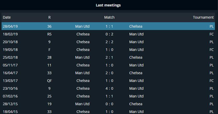 Manchester united vs chelsea betting prediction k1ng betting tips