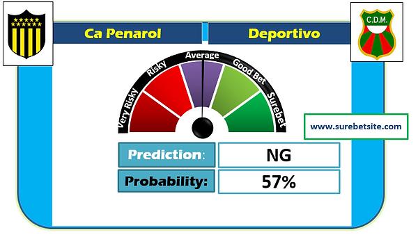 Ca Penarol vs Deportivo Maldonado Prediction