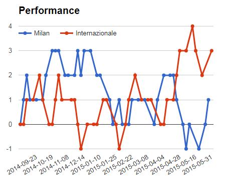 AC Milan vs Inter sure bet prediction - graph