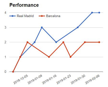 Real Madrid Vs Barcelona performance graph